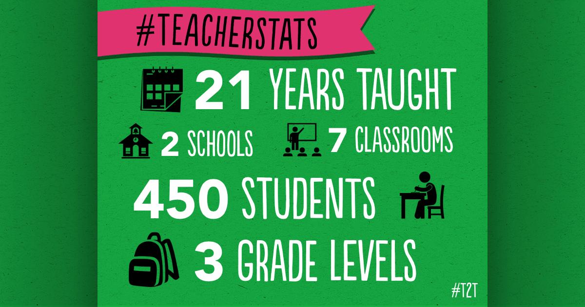 Create and share your #TeacherStats!